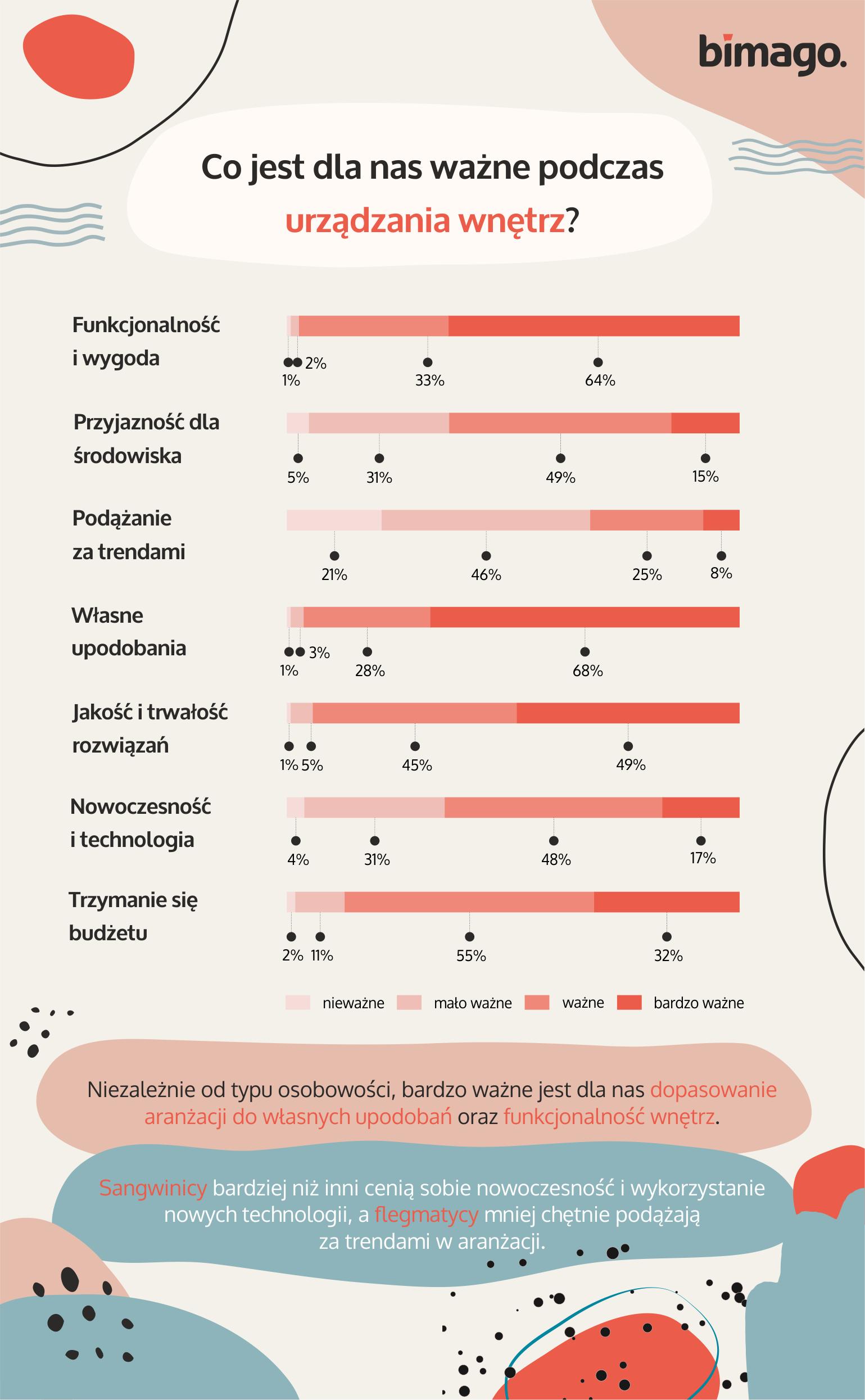 Wnętrza, w których możemy być sobą. Jak Polacy personalizują swoje domy? 4