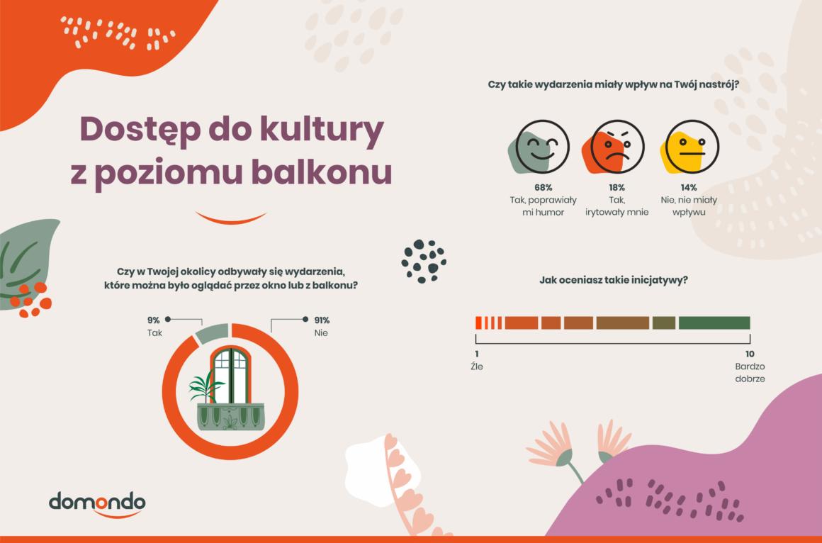 Balkony, tarasy i ogrody Polaków – jak zmieniło się ich oblicze podczas pandemii? [NOWY RAPORT] 1